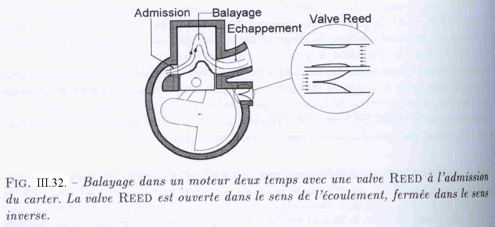 Valve Reed for 2 times cycle engines