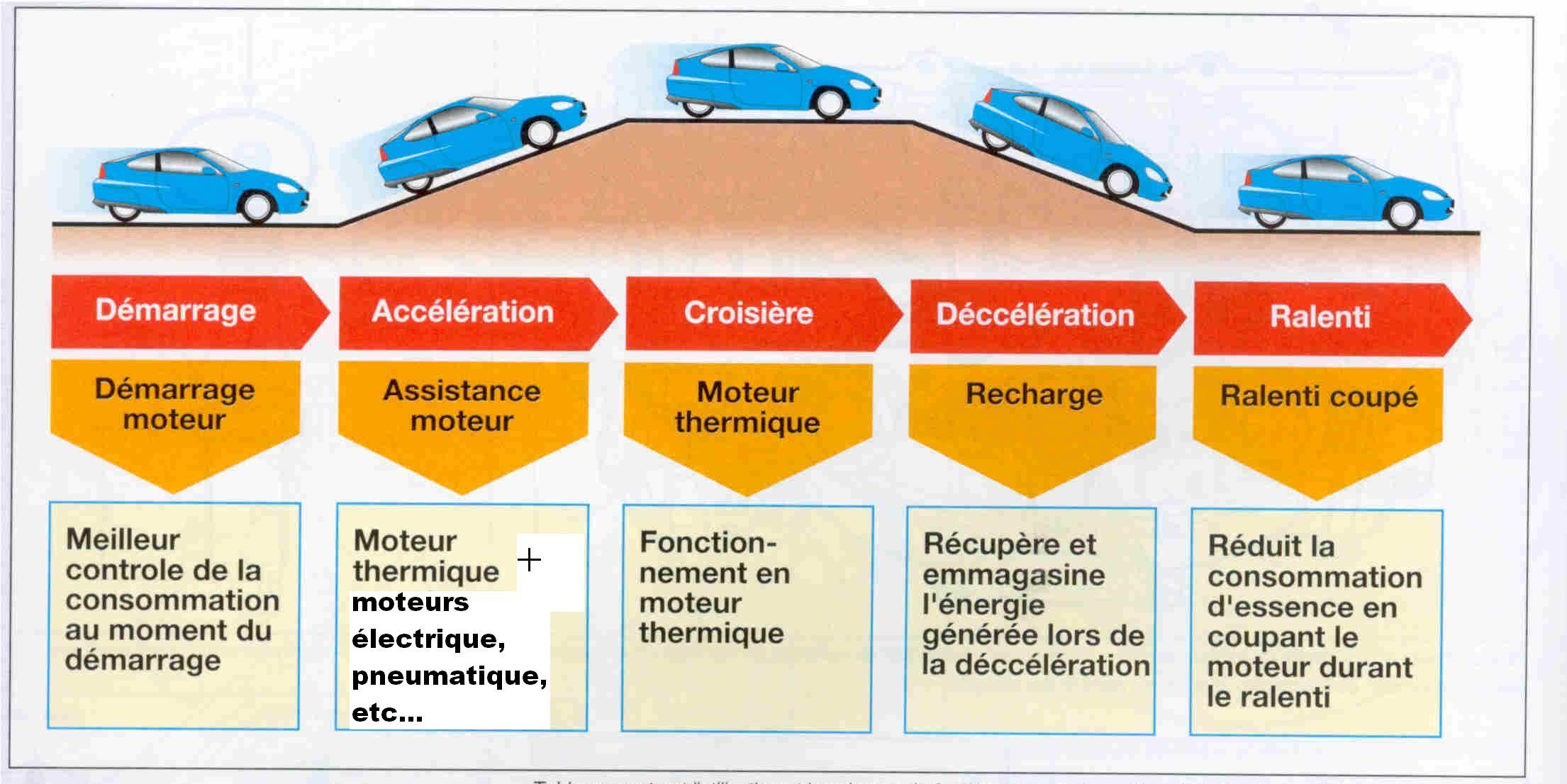 Kinetic enercy recovery of the car when it is braking or descending