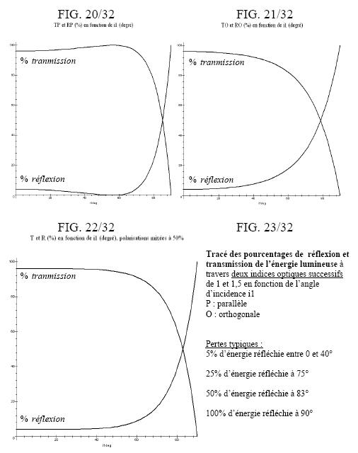 ratio of the transmitted/reflected energy according to the incident angle for different polarizations