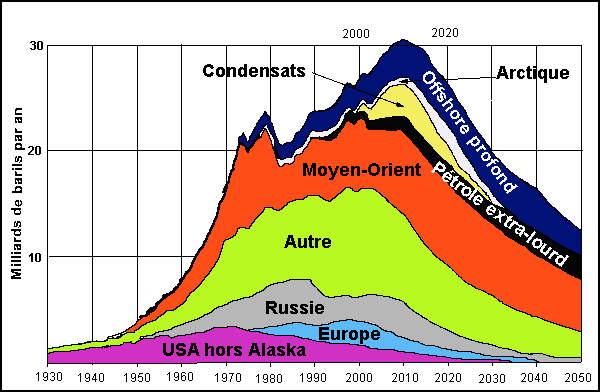Production de pétrole passée et future (ASPO) / Production of oil past and future (ASPO)