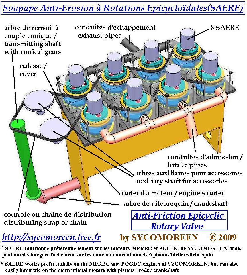 Summarized poster of the SAERE technology in the case of volumetric machines with cylinders