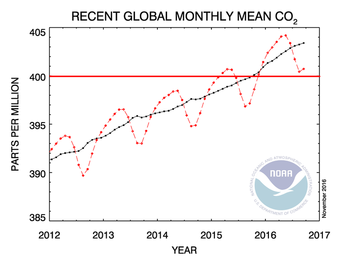 Moyenne récente du taux mensuel de CO2 atmosphérique / Recent global monthly mean CO2 Source NOAA (National Oceanic and Atmospheric Administration, US Department of commerce
