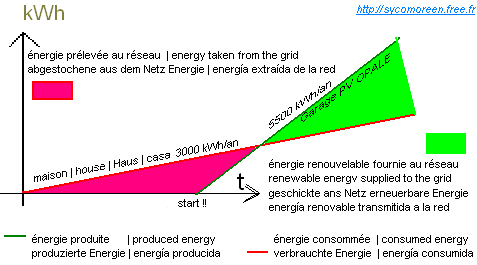 Point of balance between the consumptions and the productions of energy (hypothesis : linear progression with the time)
