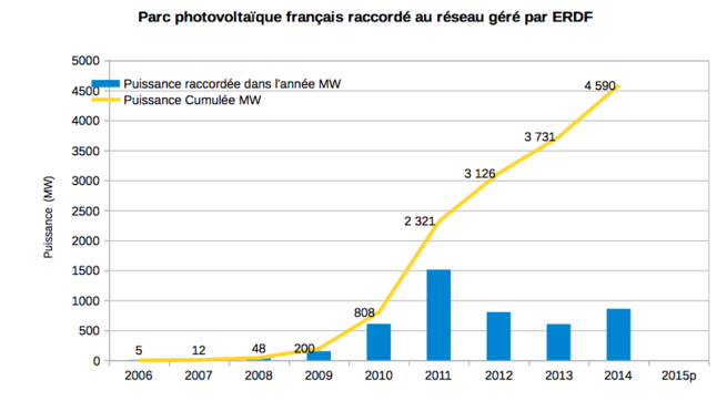 Increase of the photovoltaic installed peak power (in MW) : yellow curve : total --- blue tower : installed MW/year in FRANCE