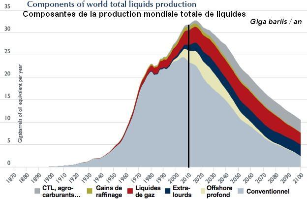 Ressources Web pic pétrolier et sujets connexes principales Pic_petroles_liquides_2010