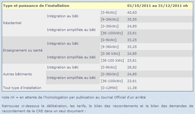 Tariffs for photovoltaic kWh in France