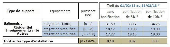 tariff sell photovoltaic electricity first quarter 2013 France c€ / kWh