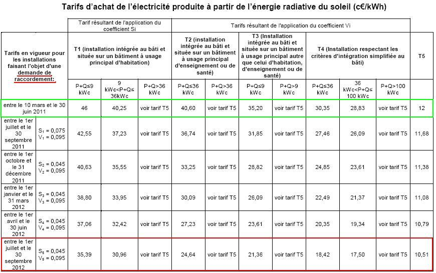 Tariffs of photovoltaic electricity in ct€ / kWh in France