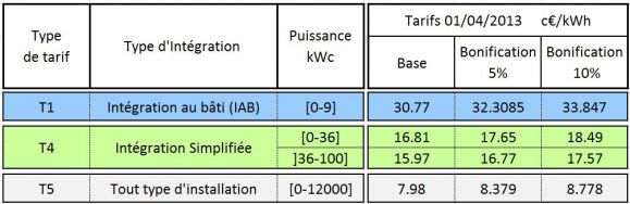 tariff sell photovoltaic electricity second quarter 2013 France c€ / kWh