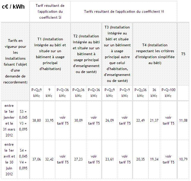 Purchasing tariffs of photovoltaic electricity in France: 1st and 2nd quarters 2012 in c€ / kWh